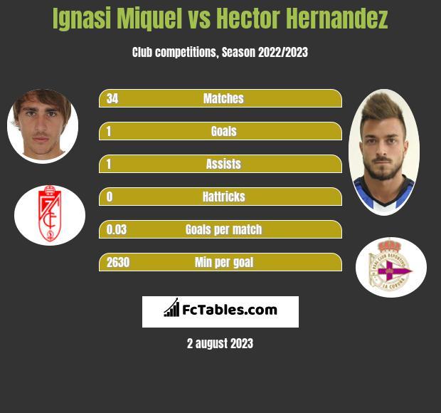 Ignasi Miquel vs Hector Hernandez infographic
