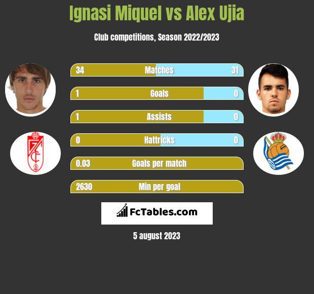 Ignasi Miquel vs Alex Ujia infographic
