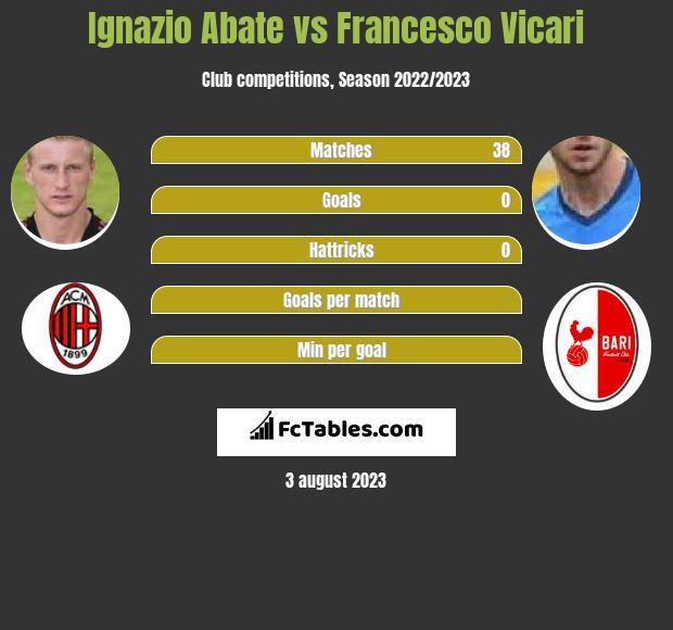 Ignazio Abate vs Francesco Vicari infographic