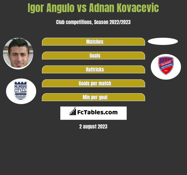 Igor Angulo vs Adnan Kovacevic infographic