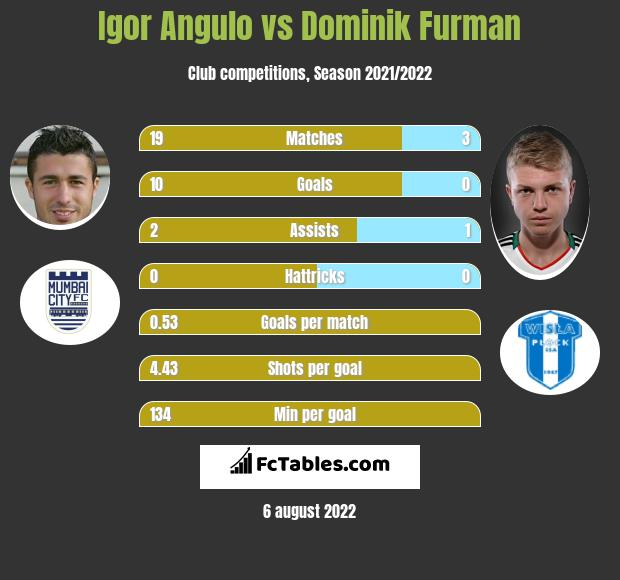 Igor Angulo vs Dominik Furman h2h player stats