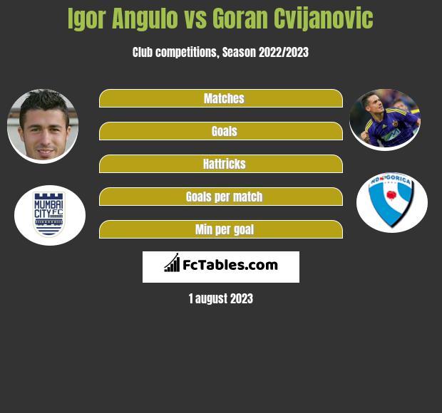 Igor Angulo vs Goran Cvijanovic h2h player stats