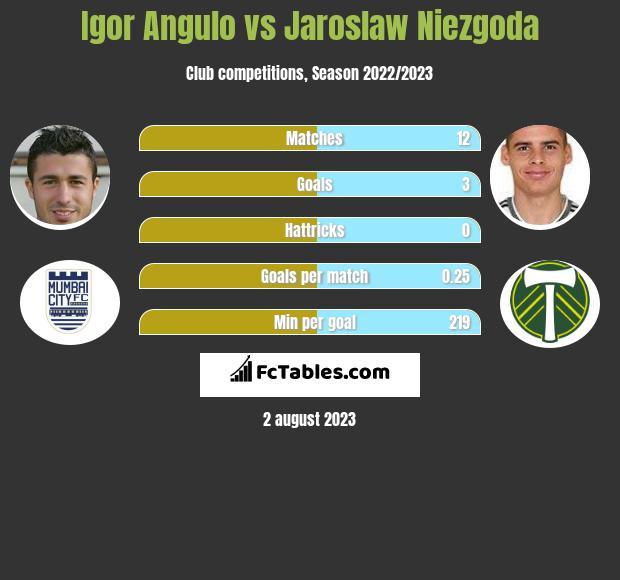 Igor Angulo vs Jaroslaw Niezgoda h2h player stats