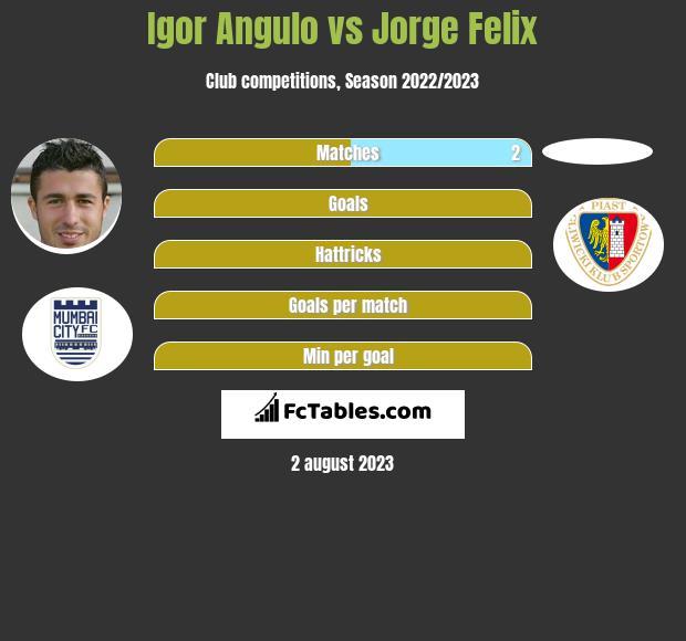 Igor Angulo vs Jorge Felix infographic