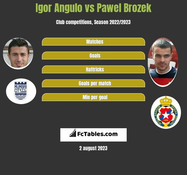 Igor Angulo vs Pawel Brozek h2h player stats