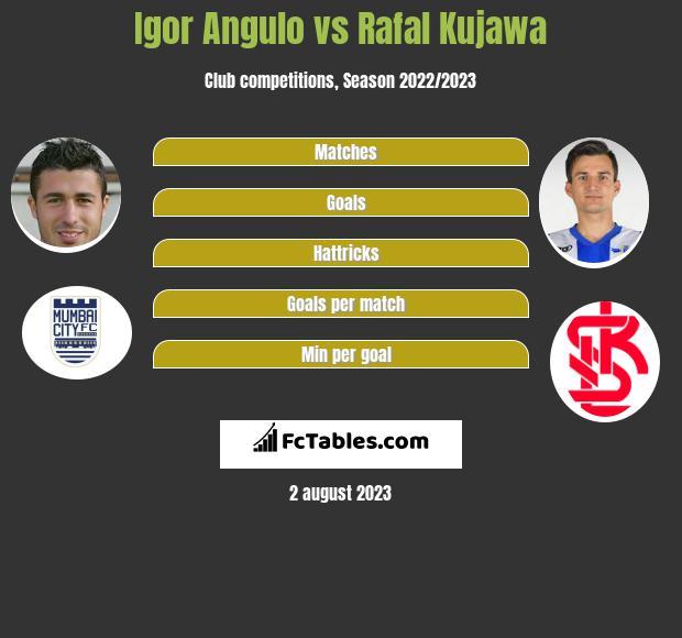 Igor Angulo vs Rafal Kujawa h2h player stats