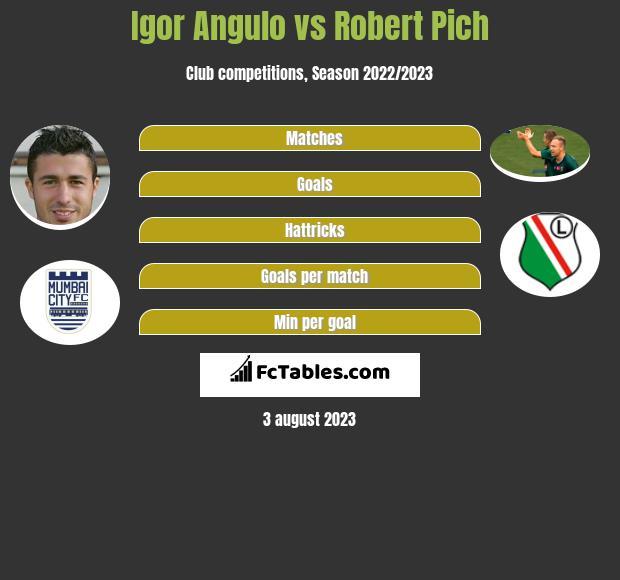 Igor Angulo vs Robert Pich h2h player stats