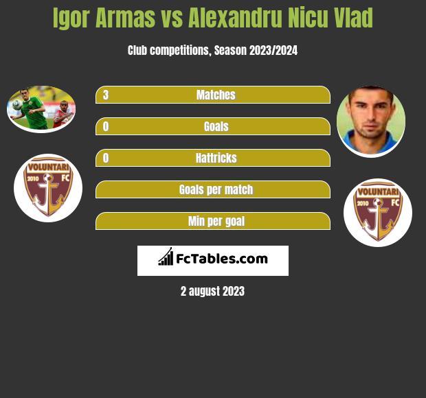 Igor Armas vs Alexandru Nicu Vlad infographic