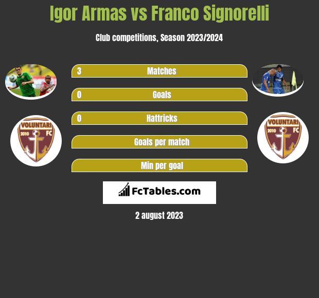 Igor Armas vs Franco Signorelli infographic