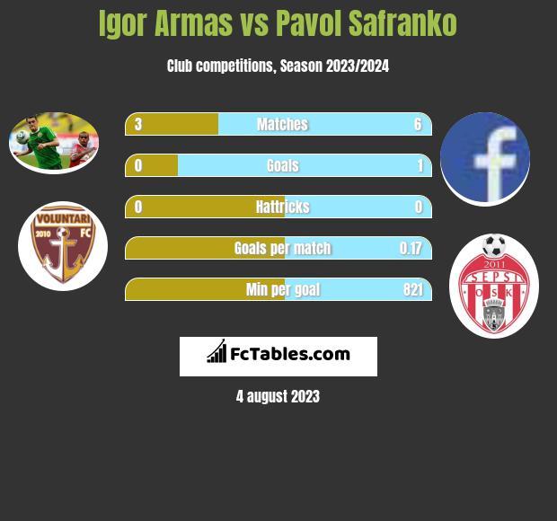 Igor Armas vs Pavol Safranko h2h player stats