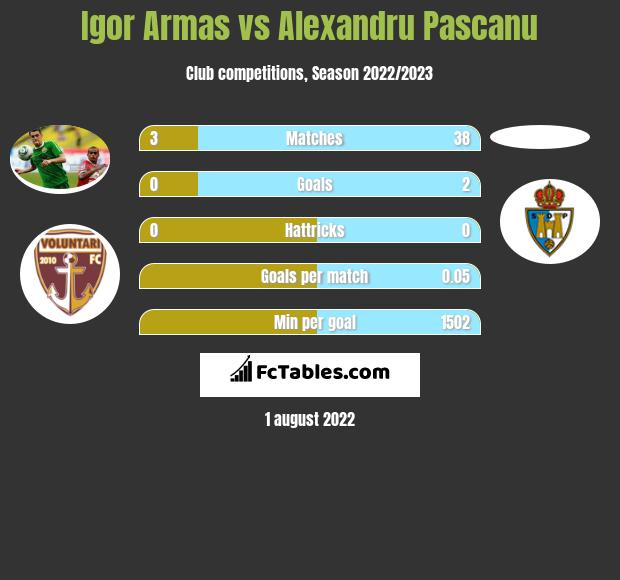 Igor Armas infographic statistics for FC Voluntari