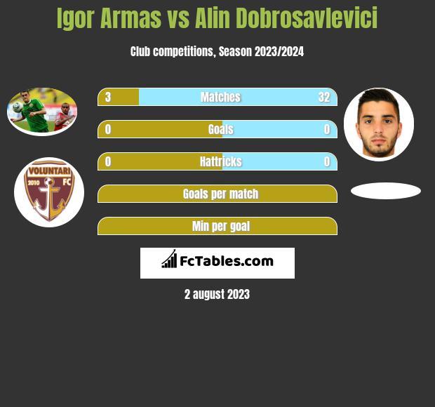 Igor Armas vs Alin Dobrosavlevici infographic