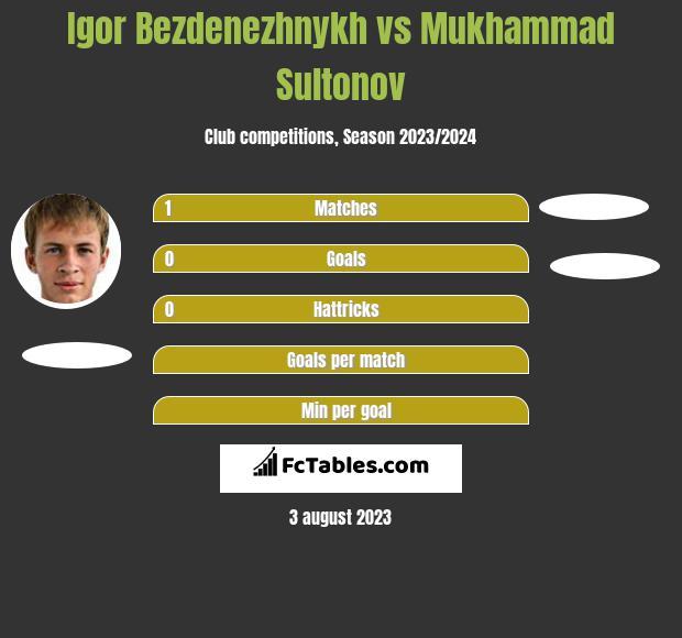 Igor Bezdenezhnykh vs Mukhammad Sultonov h2h player stats