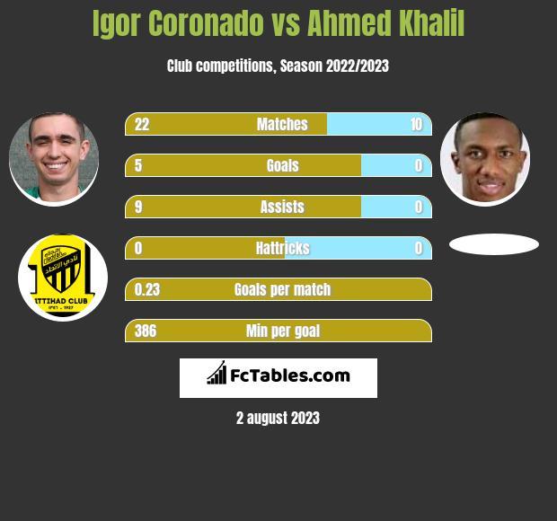 Igor Coronado vs Ahmed Khalil infographic