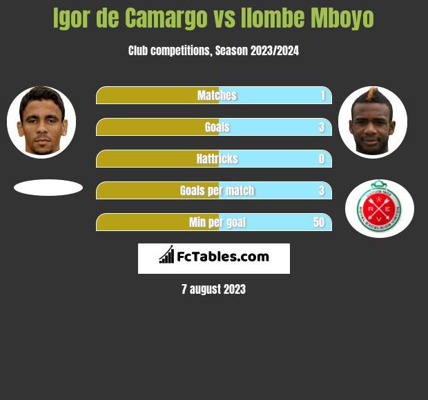 Igor de Camargo vs Ilombe Mboyo infographic
