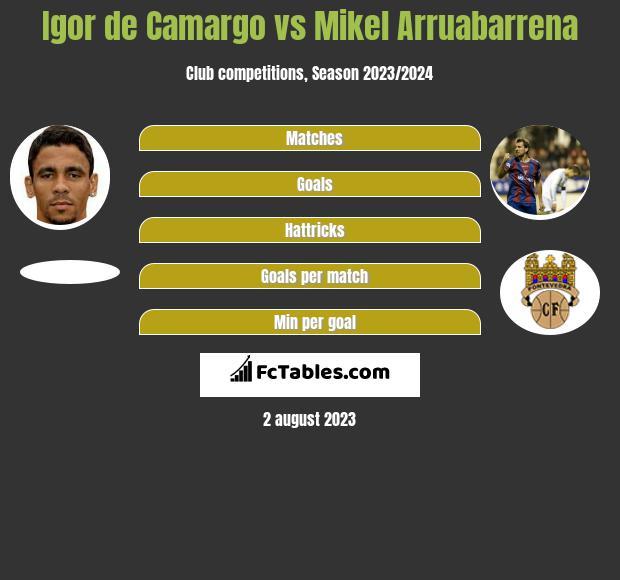 Igor de Camargo vs Mikel Arruabarrena h2h player stats
