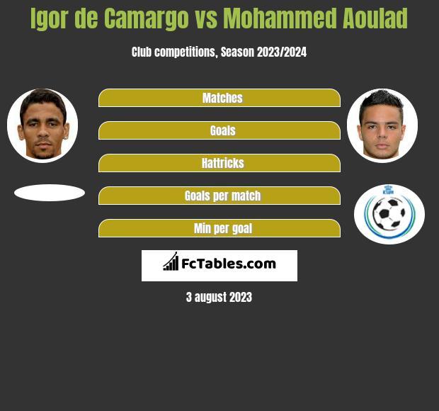 Igor de Camargo vs Mohammed Aoulad h2h player stats