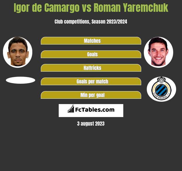 Igor de Camargo vs Roman Yaremchuk h2h player stats