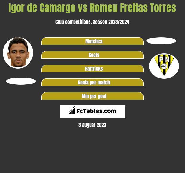 Igor de Camargo vs Romeu Freitas Torres h2h player stats