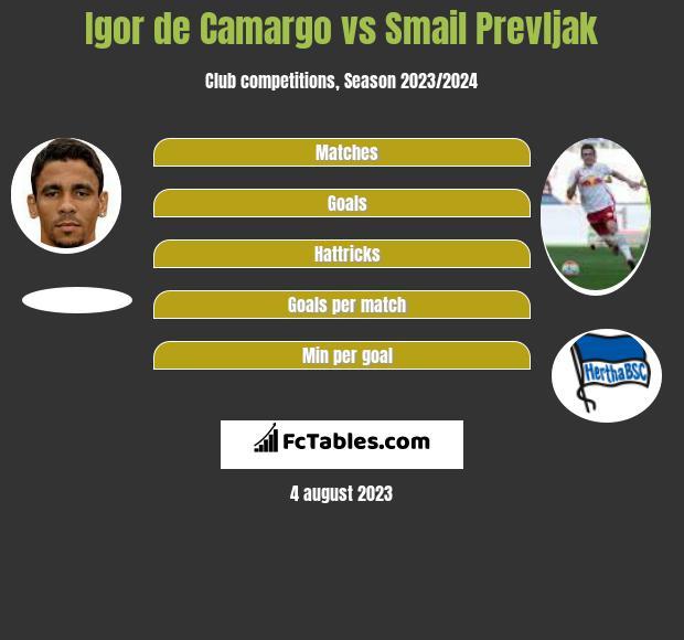 Igor de Camargo vs Smail Prevljak h2h player stats