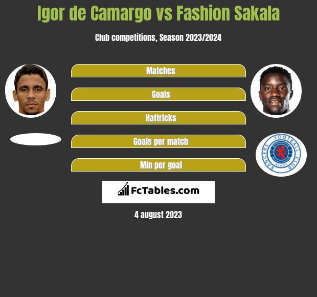 Igor de Camargo vs Fashion Sakala infographic