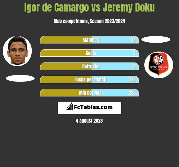 Igor de Camargo vs Jeremy Doku h2h player stats