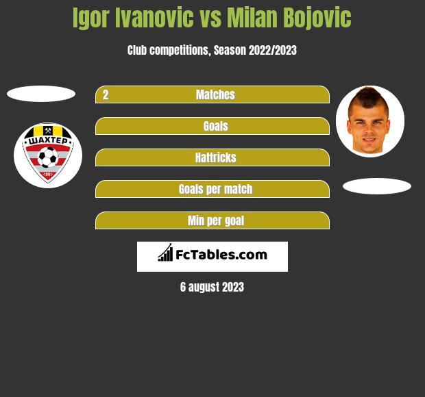 Igor Ivanovic vs Milan Bojovic h2h player stats