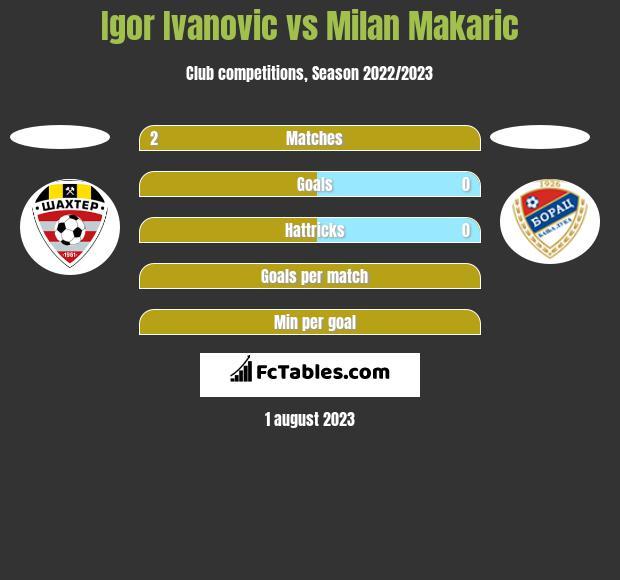 Igor Ivanovic vs Milan Makaric h2h player stats
