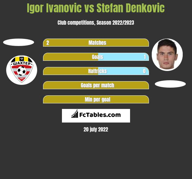 Igor Ivanovic vs Stefan Denković h2h player stats