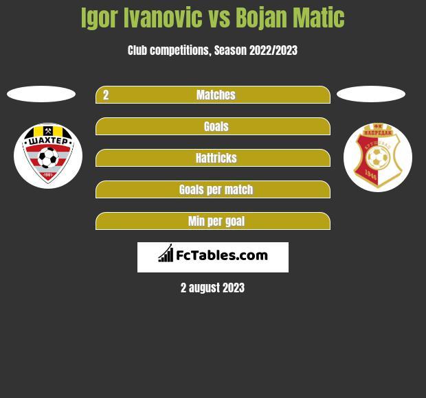 Igor Ivanovic vs Bojan Matic h2h player stats