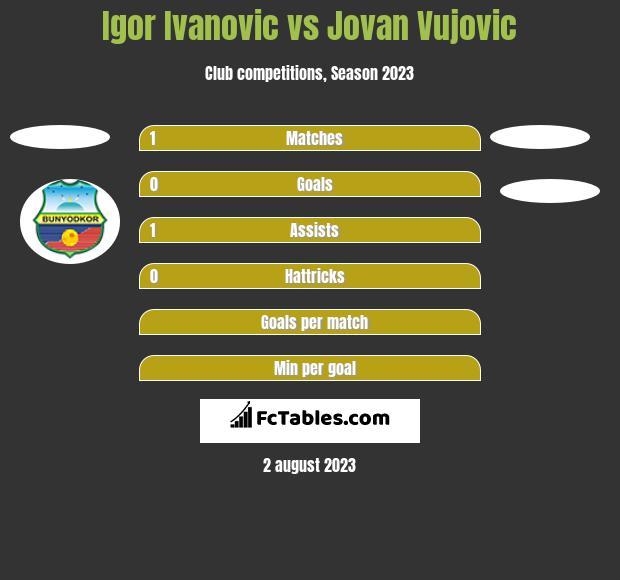 Igor Ivanovic vs Jovan Vujovic h2h player stats