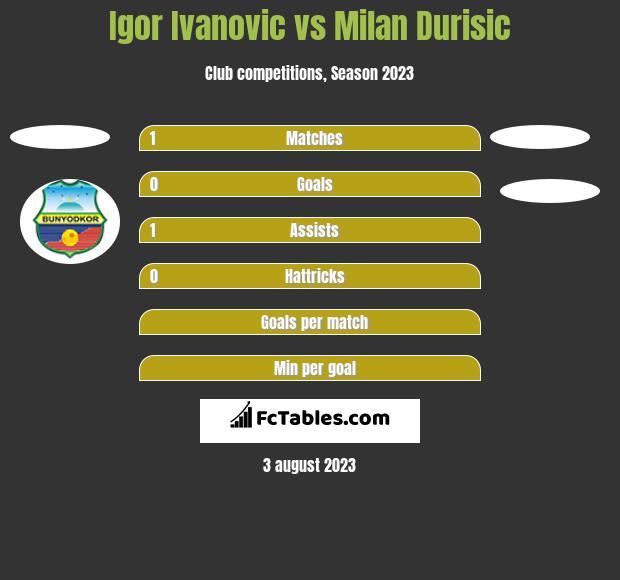 Igor Ivanovic vs Milan Durisic h2h player stats