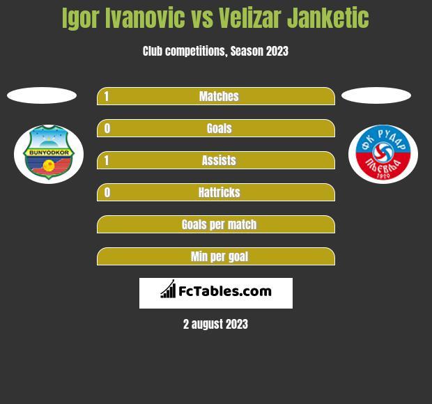 Igor Ivanovic vs Velizar Janketic h2h player stats