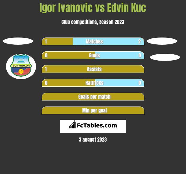 Igor Ivanovic vs Edvin Kuc h2h player stats