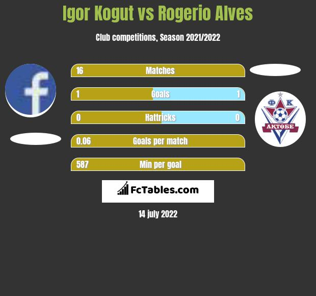 Igor Kogut vs Rogerio Alves h2h player stats