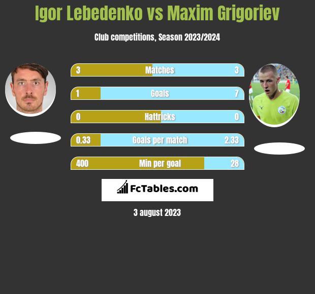 Igor Lebedenko vs Maxim Grigoriev h2h player stats