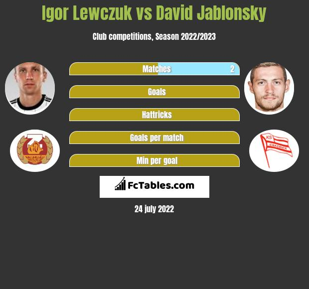 Igor Lewczuk infographic statistics for Cracovia