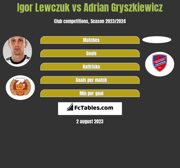 Igor Lewczuk vs Adrian Gryszkiewicz infographic