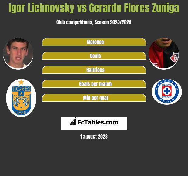 Igor Lichnovsky vs Gerardo Flores Zuniga infographic
