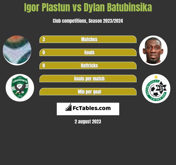 Igor Plastun vs Dylan Batubinsika infographic