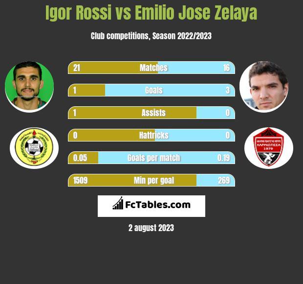 Igor Rossi vs Emilio Jose Zelaya infographic