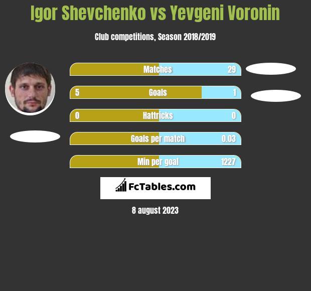 Igor Shevchenko vs Yevgeni Voronin h2h player stats