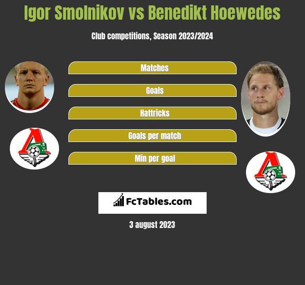 Igor Smolnikow vs Benedikt Hoewedes infographic
