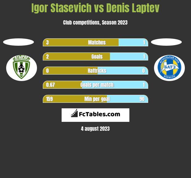 Igor Staszewicz vs Denis Laptev h2h player stats