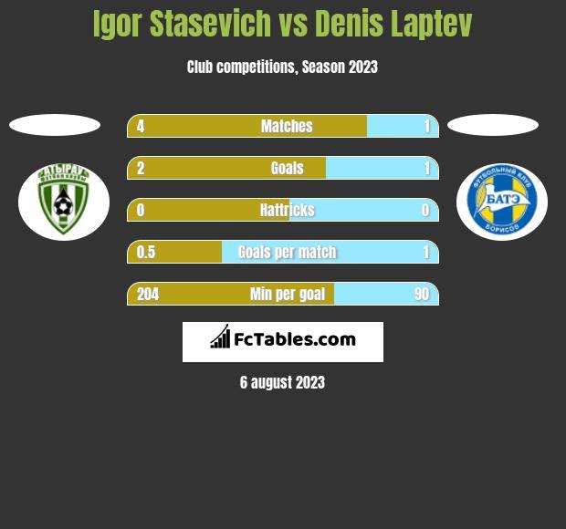 Igor Stasevich vs Denis Laptev h2h player stats