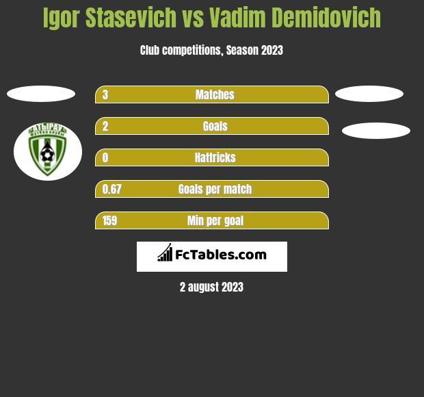 Igor Stasevich vs Vadim Demidovich h2h player stats