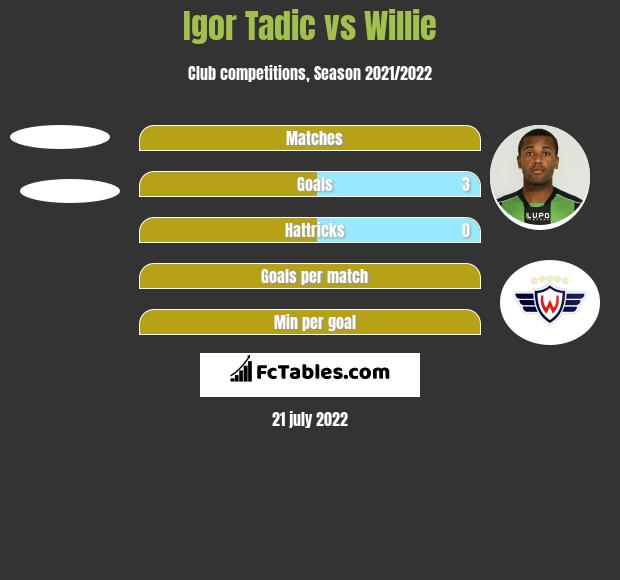 Igor Tadic vs Willie h2h player stats
