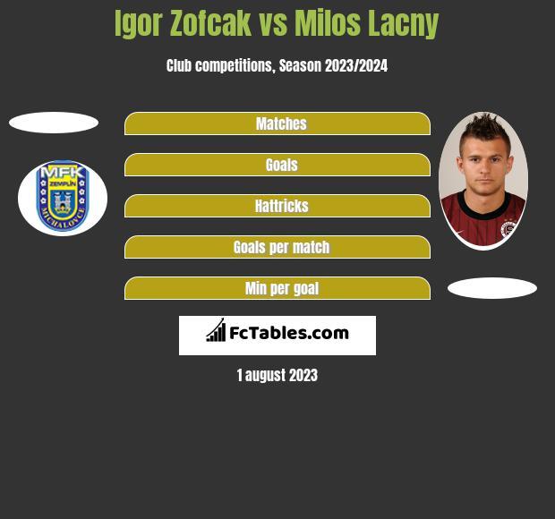 Igor Zofcak vs Milos Lacny h2h player stats