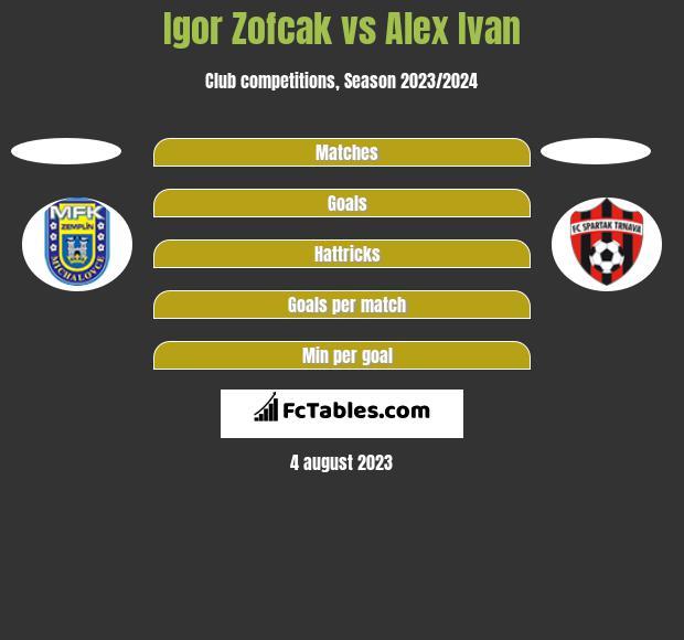 Igor Zofcak vs Alex Ivan h2h player stats