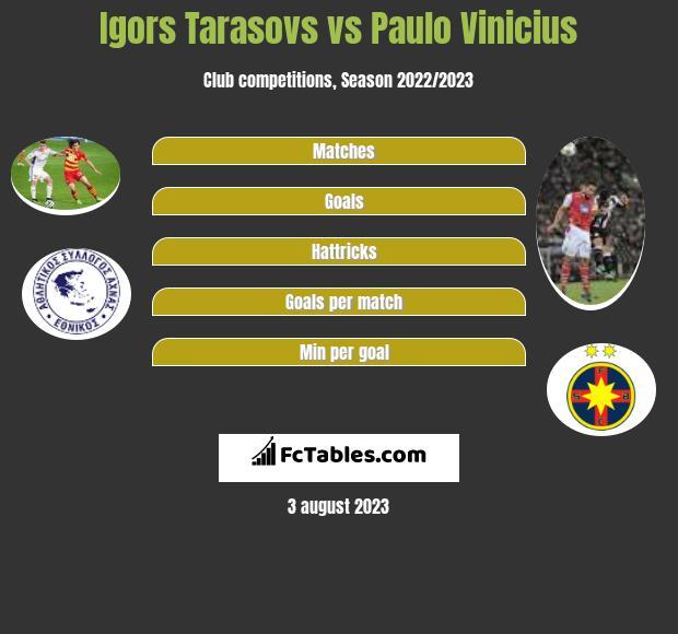 Igors Tarasovs vs Paulo Vinicius infographic